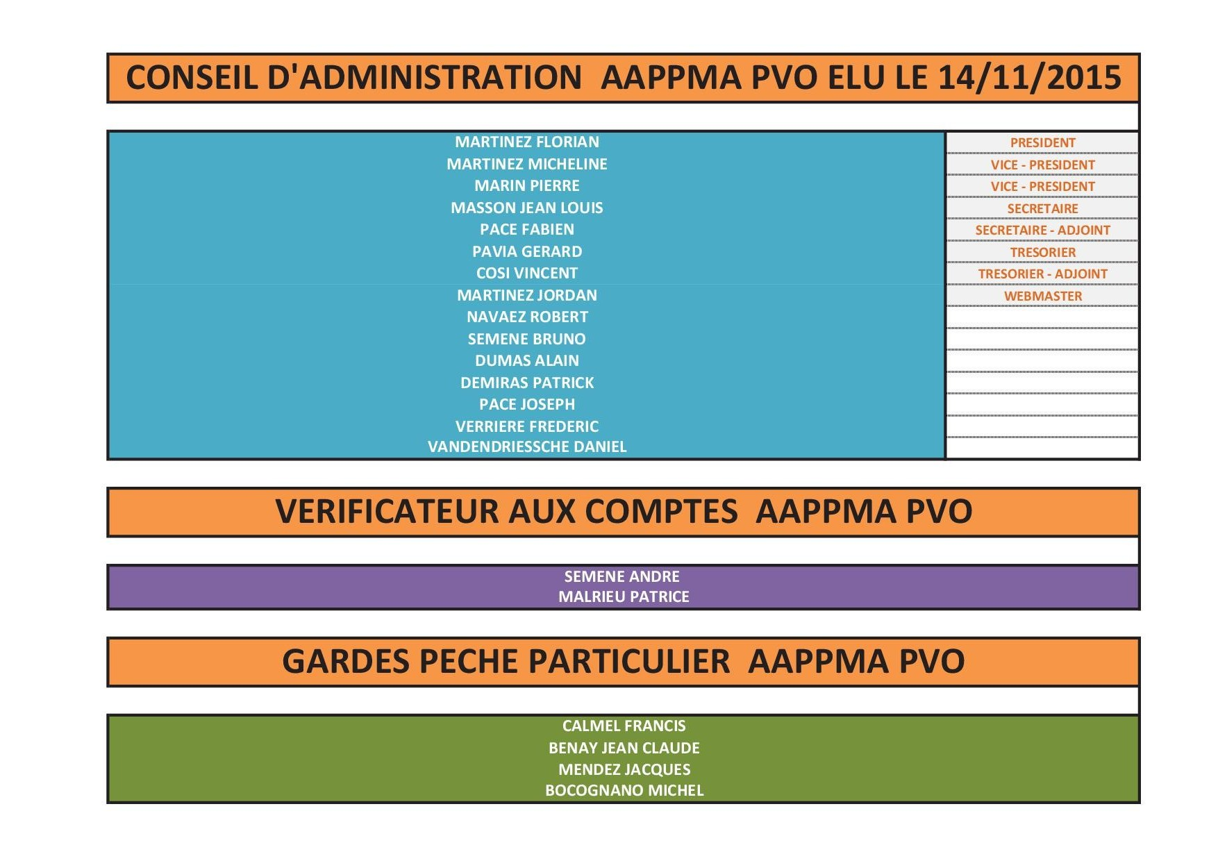 LISTING CONSEIL ADMINISTRATION ELECTION 2015